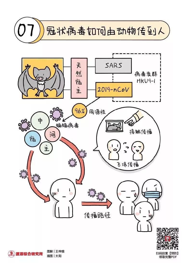 中国作家协会网_作品推荐22|图解《新型冠状病毒肺炎预防手册》 | 中国科普作家网